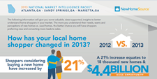 A comparison between new home shoppers in 2012 and 2013 and the opportunity in earning created in the industry.