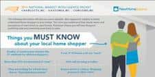 The preferences and perceptions of new or used home shoppers in Charlotte, Gastonia, and Concord, North Carolina.