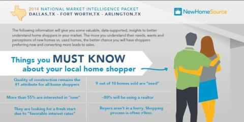 Valuable tips showing the taste and preferences of home shoppers in Dallas, Fort Worth and Arlington, Texas.