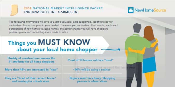 2014 National Market Intelligence Packet of some cities in Indiana with a hint on the perception and preferences of home shoppers.