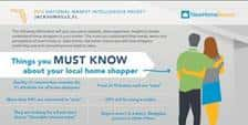 2014 National Market Intelligence Packet of Jacksonville, Florida with a hint on the perception of home shoppers.