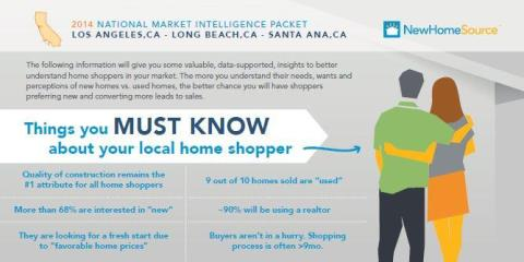 2014 National Market Intelligence Packet of some cities in California hinting on the perception of home shoppers.