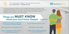 Data giving insight on the expectations of new home shoppers in some cities of Nevada.