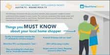 Data giving insight on the expectations of new home shoppers in some cities of Texas.