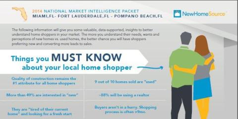 2014 National Market Intelligence Packet of some cities in Florida giving hints on the perception of home shoppers.