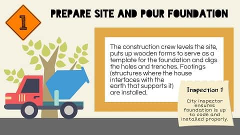 The First Step To Be Taken By The Construction Crew In Preparation To  Construction Of A