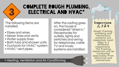 Rough plumbing and mechanical system are the third step to be taken in the construction process.