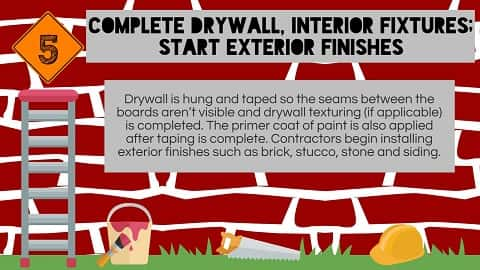 Installation of dry wall and a paint primer coat are applied in the fifth stage of construction.