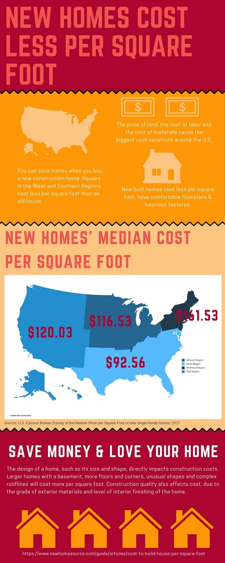 Infographic explaining why new homes actually cost less than new homes per square foot, plus new homes are low-maintenance and designed for your style. Created by NewHomeSource.com
