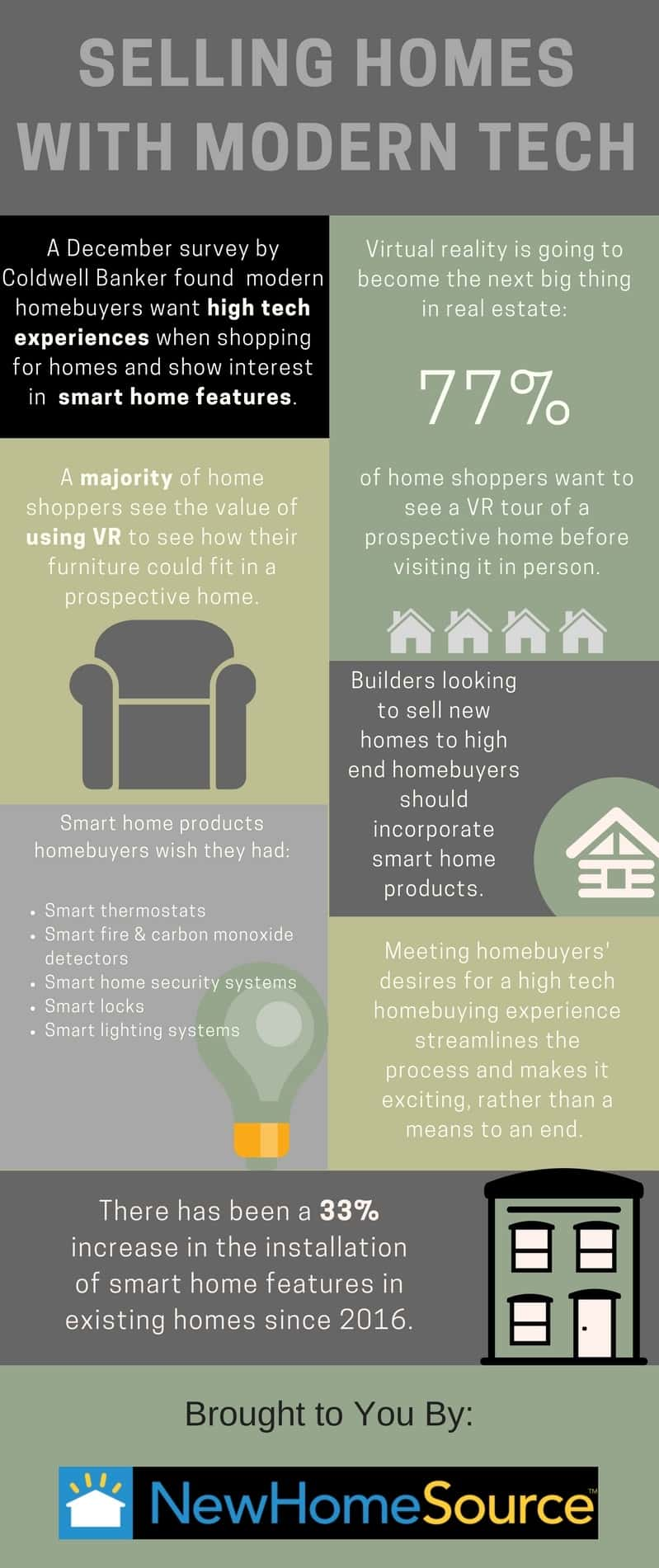 Infographic about Coldwell Banker survey found that American homebuyers embrace technology in the home and increasingly expect smart home technology and VR experiences during the home shopping process.