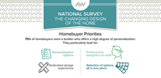 National Survey of the Changing Design of the Home