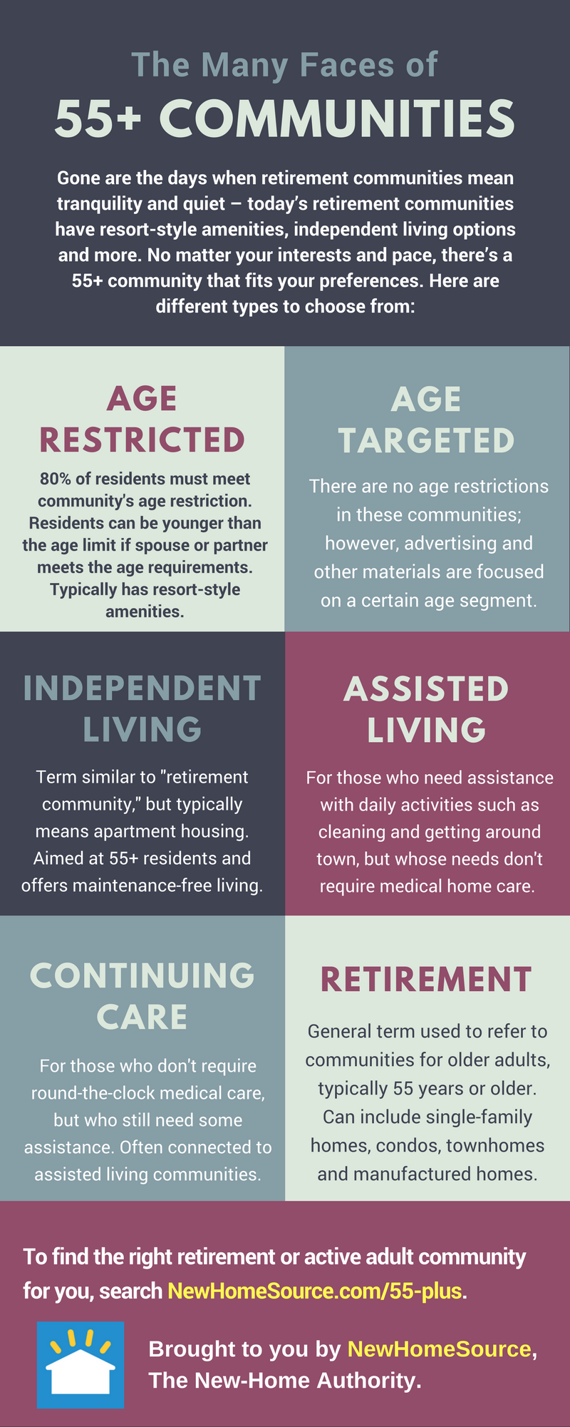 Infographic with info detailing the differences between retirement communities, age-restricted community, Independent Living Community, Assisted Living Community, Continuing Care Community