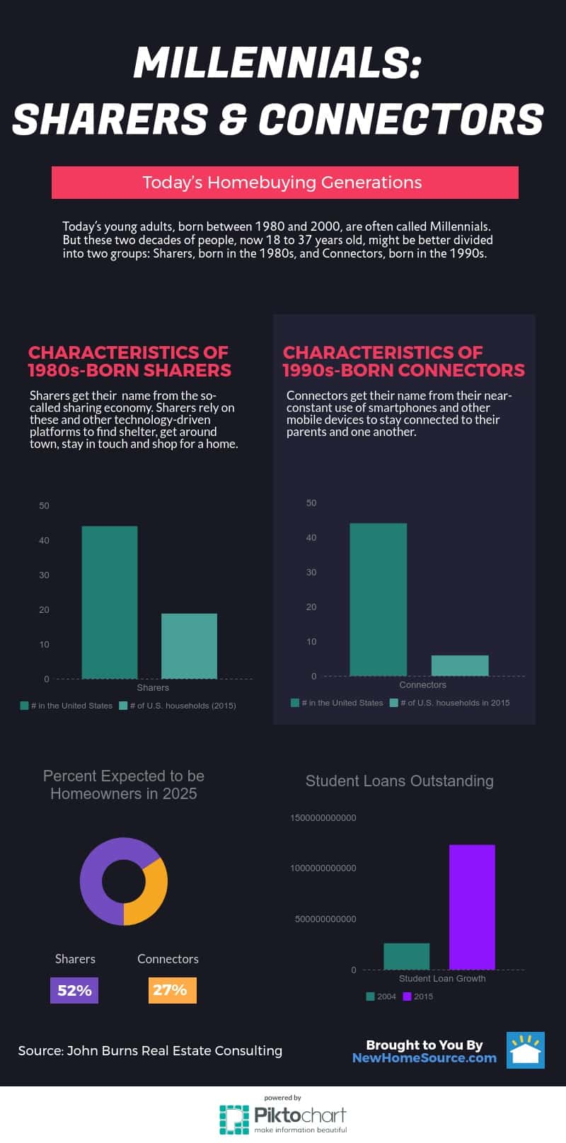 Characteristics of Millennial Sharers and Connectors infographic