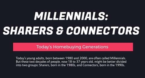 NewHomeSource takes a quick look at how the oldest of Millennials (Sharers) and the youngest of the generation (Connectors) differ and how they view homeownership.