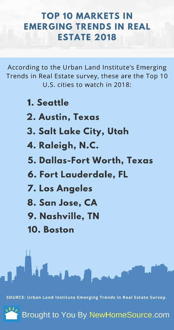 Infographic that lists the Top 10 cities identified by the Urban Land Institute's Emerging Trends in Real Estate survey as being a city that will emerge in 2018.