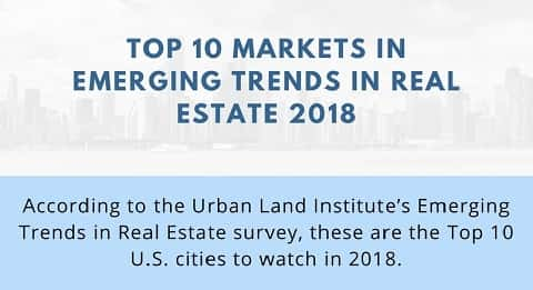 Infographic main image that teases the Top 10 cities identified by the Urban Land Institute's Emerging Trends in Real Estate survey.