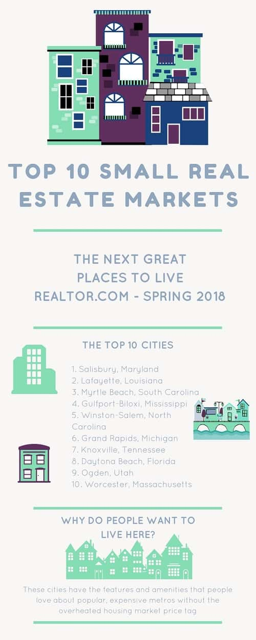 Infographic: Realtor.com study names popular small housing market booms based on affordability, culture