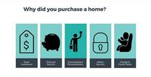 Why Did You Buy a New Home infographic header with top reasons why homebuyers purchase a new home