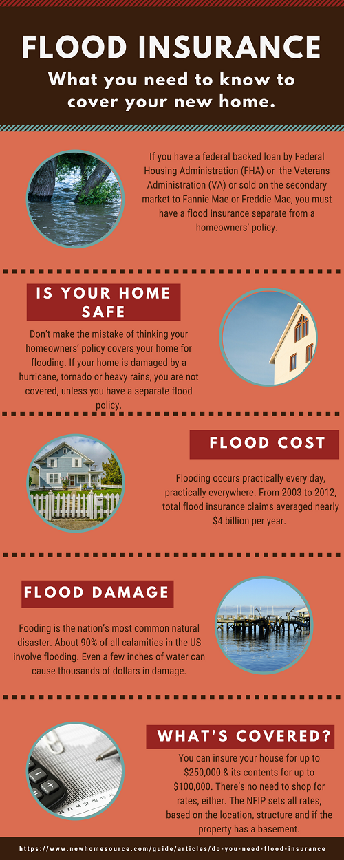 Flood insurance, what is it?