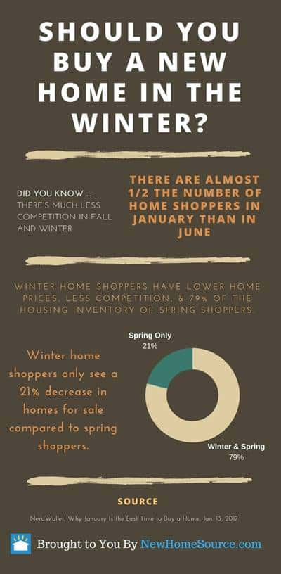 Infographic with dark brown backgound that summarizes why winter may be the best time to purchase a new home.