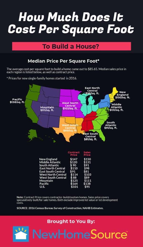 Cost Per Square Foot To Build A House Newhomesource