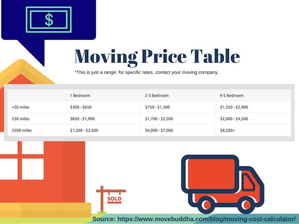 Infographic with chart of moving prices
