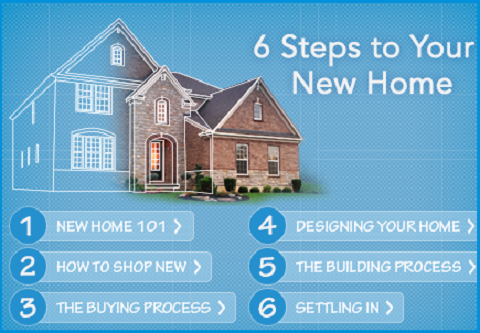 Six steps to buying and building a house for Steps to building a new home
